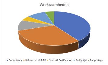 Verdeling werkzaamheden als Database Reliability Engineer