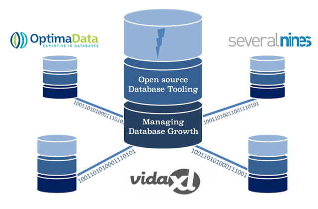 How to manage fast growing databases. Automation, open source databsse tooling, clustering and more!
