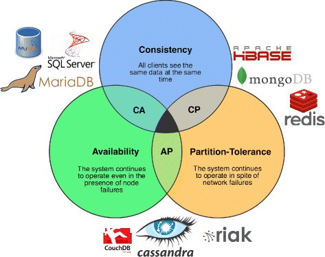 CAP-Theorema overzicht van NoSQL database typen. Consistency, Availability en Partition-Tolerance.