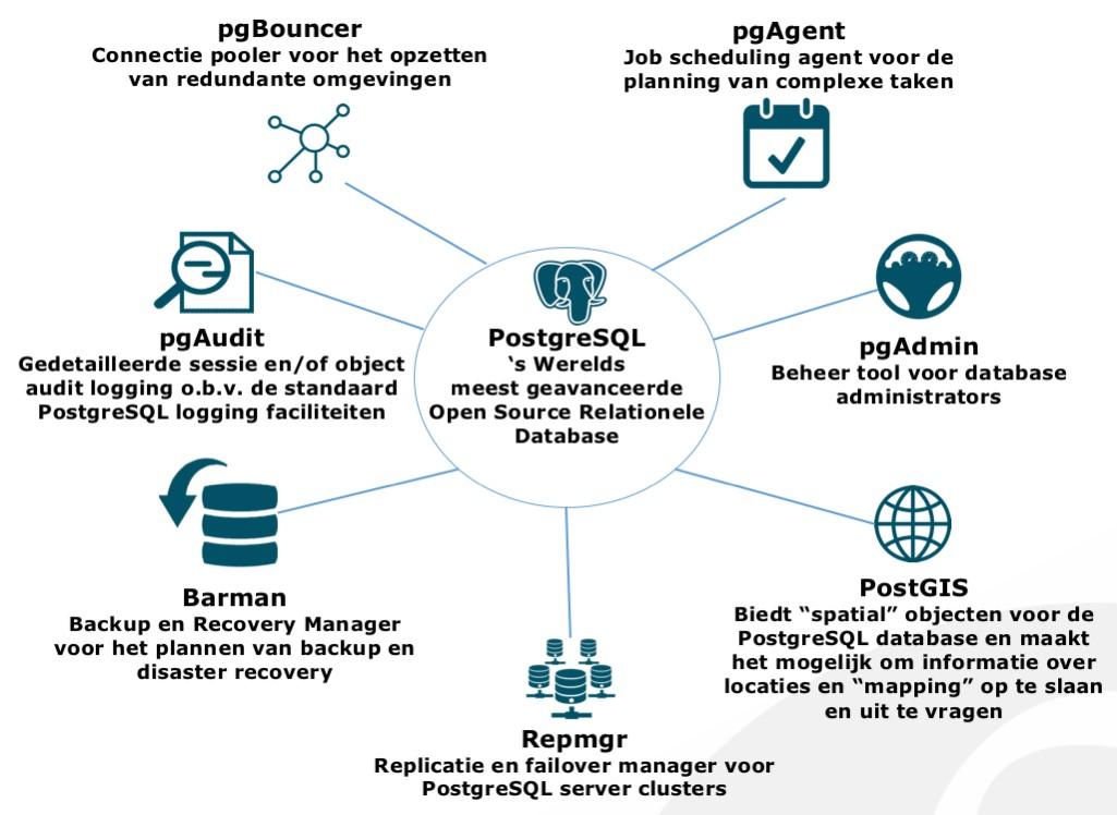 PostgreSQL is 's Werelds meest geavanceerde Open Source relationele Database. Overzicht met tooling zoals pgBouncer, Barman, pgAdmin, PostGIS, PGWatch, etc.