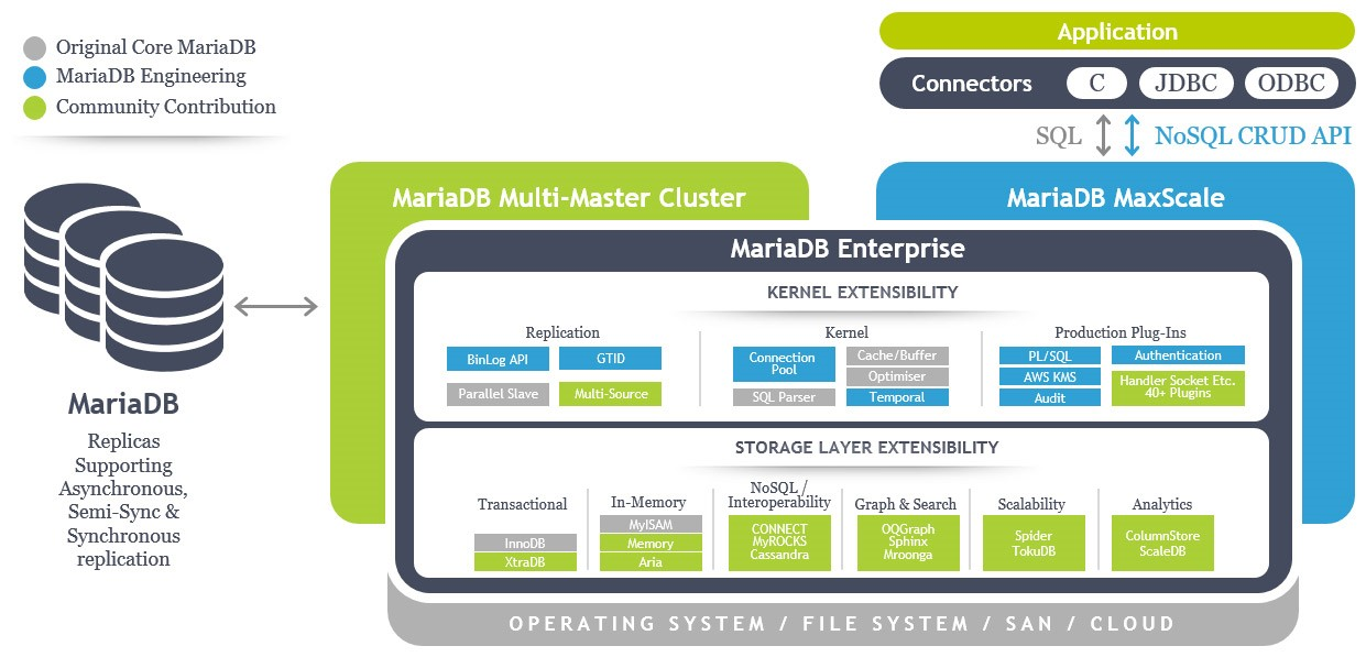 MariaDB schematisch overzicht architectuur. Original Core, MariaDB Engineering en Community Contribution. Replicas Supporting Asynchronous, Semi-Sync & Synchronous replication.